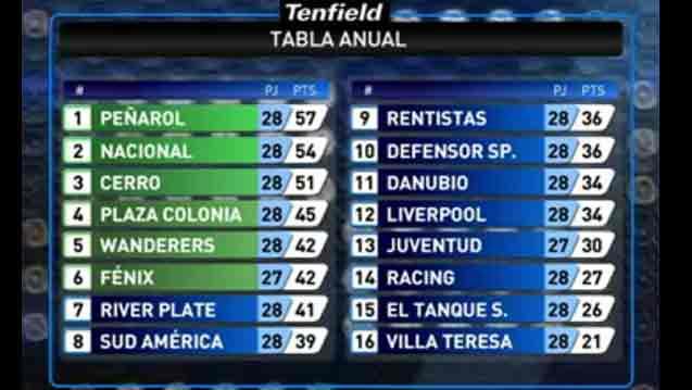 Show de goles de la Fecha 13 del Torneo Clausura